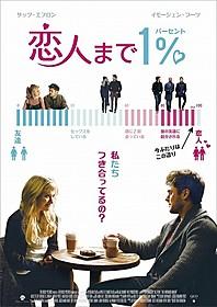 「恋人まで1%」ポスター画像「恋人まで1%」