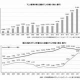 【数土直志の「月刊アニメビジネス」】「日本アニメ産業市場」史上最高も、ターニングポイントに
