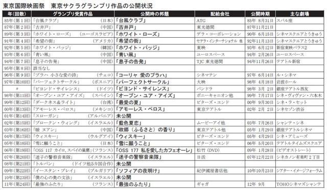 東京国際映画祭、歴代グランプリ作品の公開状況