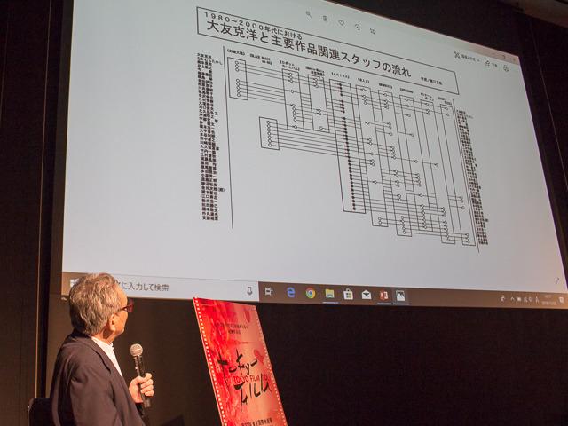 原口が作成したスライド「大友克洋と 主要作品関連スタッフの流れ」