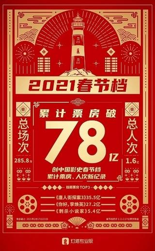 中国映画市場、2021年・旧正月の興収総計は1280億円超え! ランキング首位は日本の俳優出演「唐人街探案3」