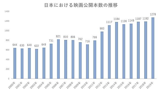 (図1)日本映画製作者連盟の発表を基に筆者が作成