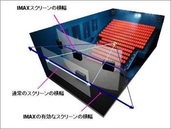 IMAXスクリーン