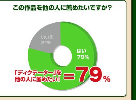 「ディクテーター」を他の人に薦めたい!=79%
